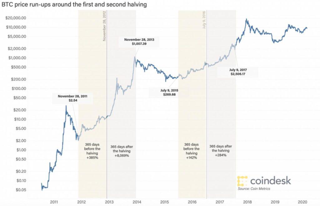 آیا بیت کوین طراحی شده است تا قیمتش هر چهار سال یکبار رشد کند؟