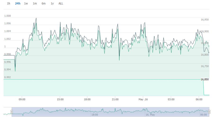 نمودار قیمت تتر