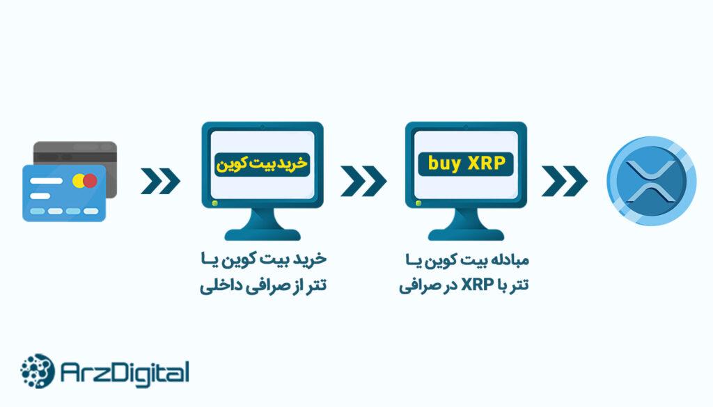 چگونه ریپل بخرم؟ آموزش خرید XRP