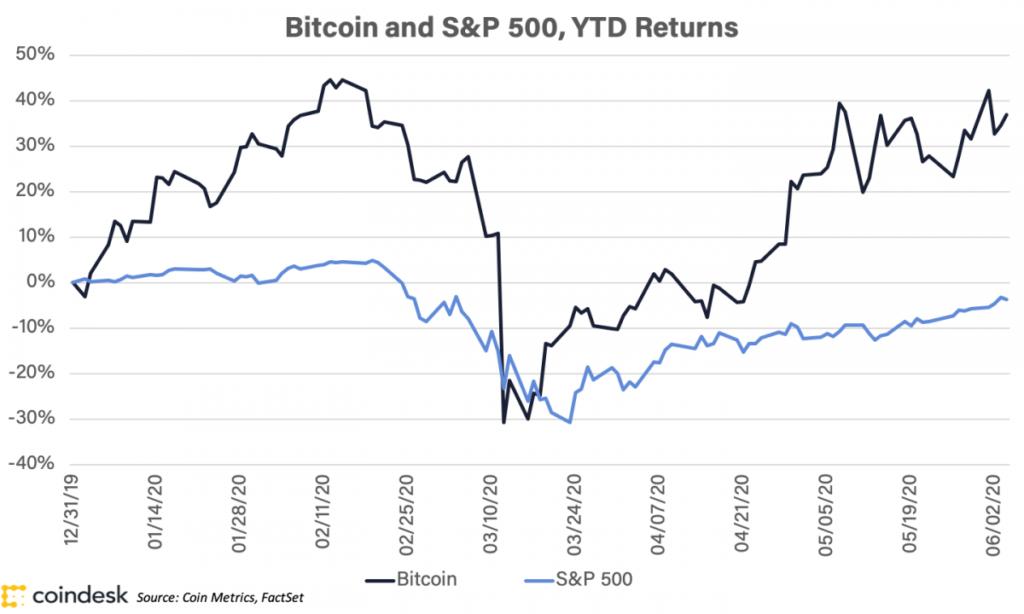 مقایسه بیت کوین و شاخص S&P500 تا به اینجای سال