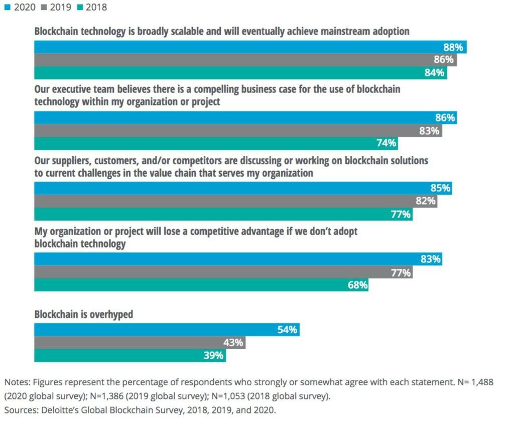 ۳۹ درصد شرکتهای جهان از بلاک چین در کسبوکار خود استفاده میکنند