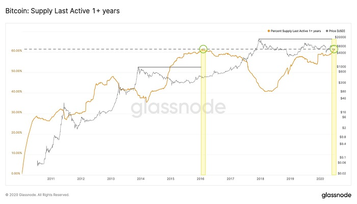 Bitcoin Dormant Supply Metric Mirrors 2016 Run-Up to $20K BTC Price