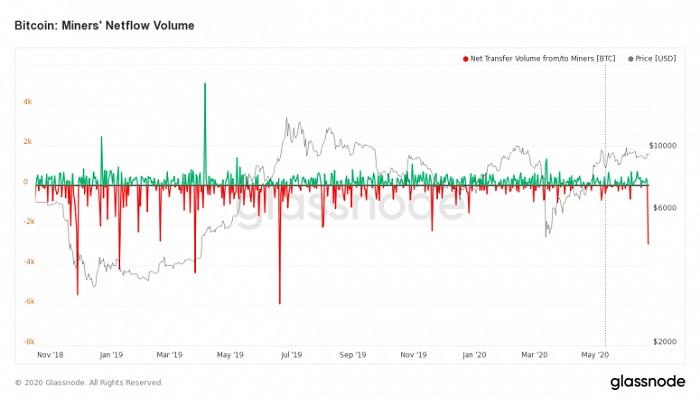 فروش شدید بیت کوین از سوی ماینرها؛ روند نزولی ادامه خواهد داشت؟