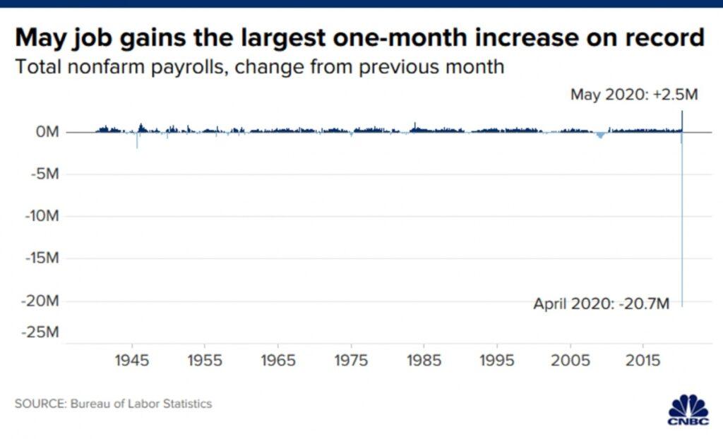 نرخ اشتغال در آمریکا