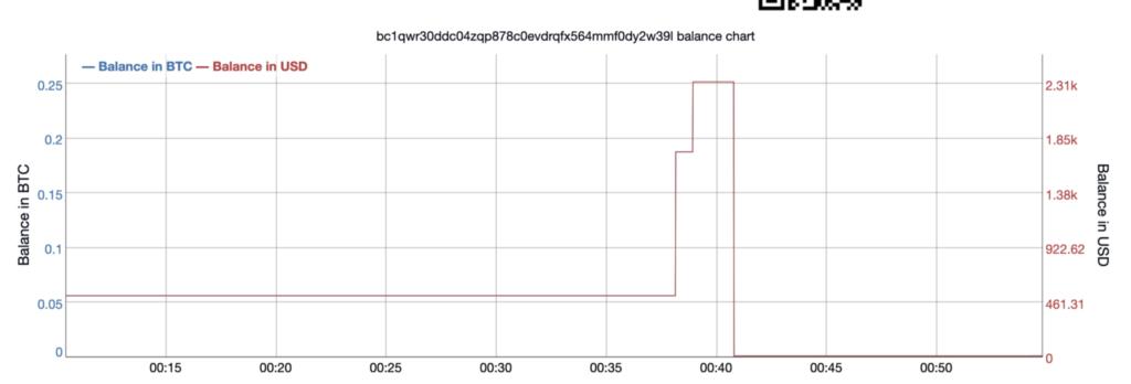 تغییرات موجودی حساب سوم هک توییتر