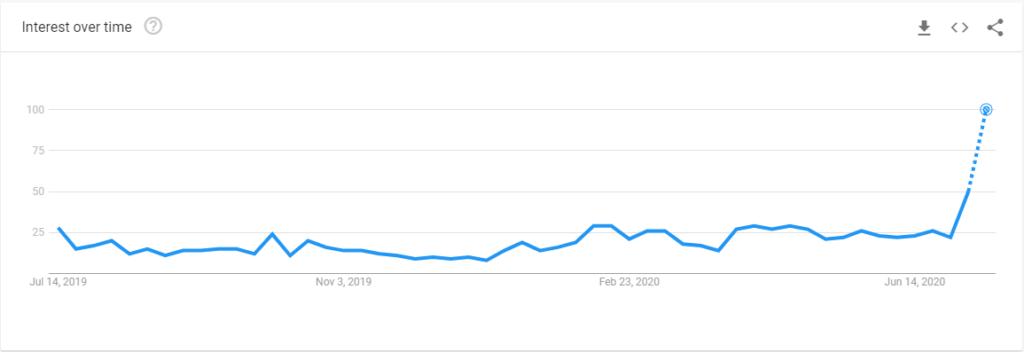 دادههای گوگل ترندز در ارتباط با جستجوی کلمه «Chainlink»
