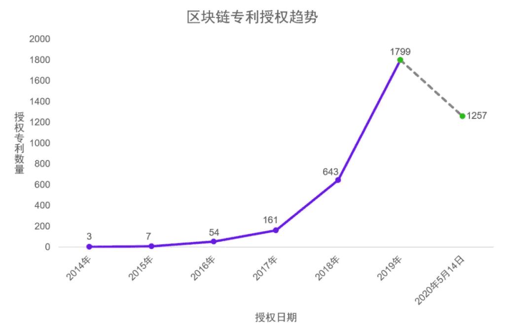 تعداد کل طرحهای بلاک چینی ثبتشده از سال ۲۰۱۴