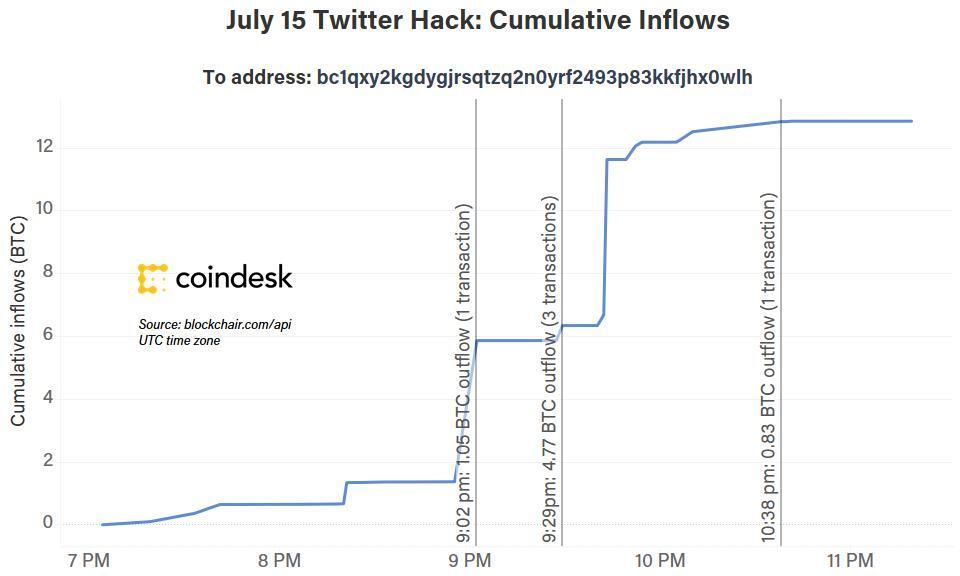 هک تاریخی در توییتر؛ چرا هکر بیت کوین را برای کلاهبرداری انتخاب کرده بود؟