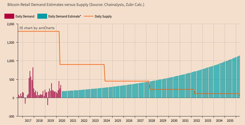 برآورد تقاضای سرمایهگذاران خرد و میزان عرضه