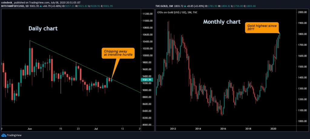 نمودار قیمت بیت کوین و نمودار قیمت طلا