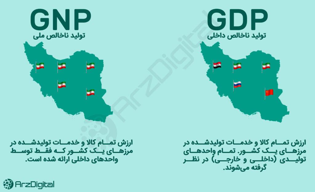 تولید ناخالص داخلی (GDP) چیست؟ + ویدیو