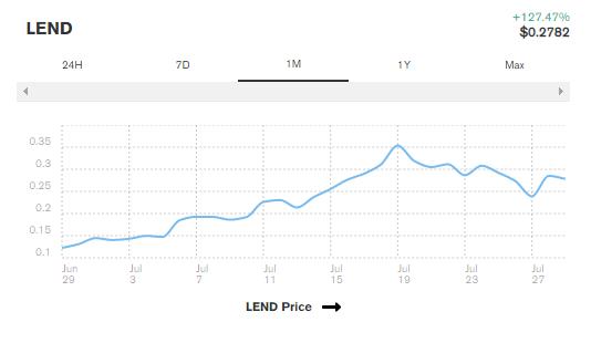 نمودار قیمت توکن LEND