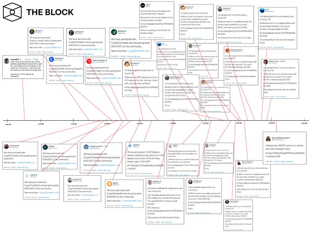 هک تاریخی در توییتر؛ مروری بر خط زمانی اتفاقاتی که رخ داد