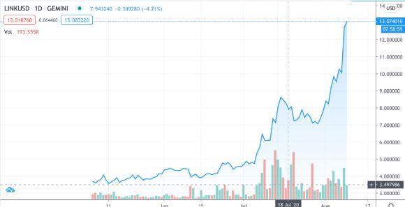 چین لینک همچنان میتازد؛ رشد ۲۶ درصدی در یک روز!