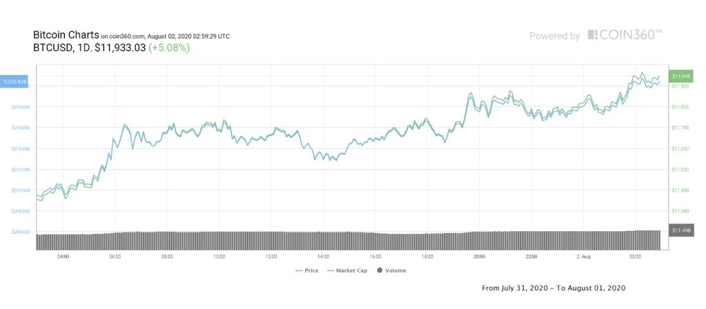 نمودار قیمت بیت کوین