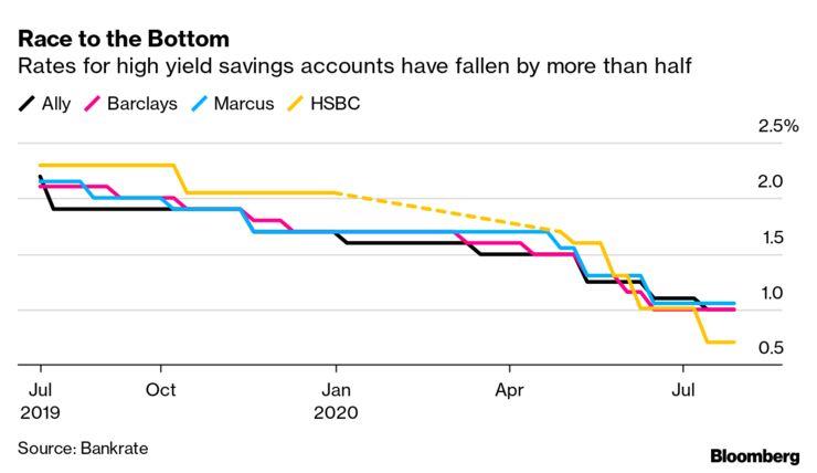 نرخ سود بانکی در بانکهای مختلف آمریکا