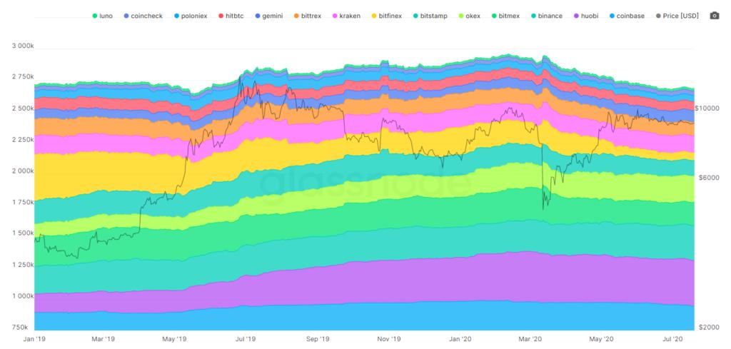 بیت کوینهای دستنخورده و تأثیر آنها بر سیاست پولی بیت کوین