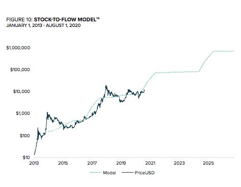 مدل انباشت به عرضه و نوسانات قیمت بیت کوین