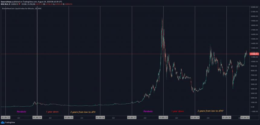چرخههای قیمتی بیت کوین
