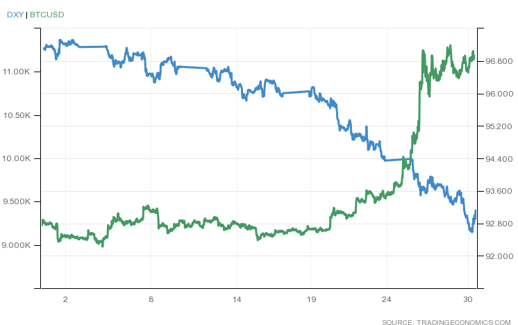 شاخص قیمت دلار و قیمت بیت کوین