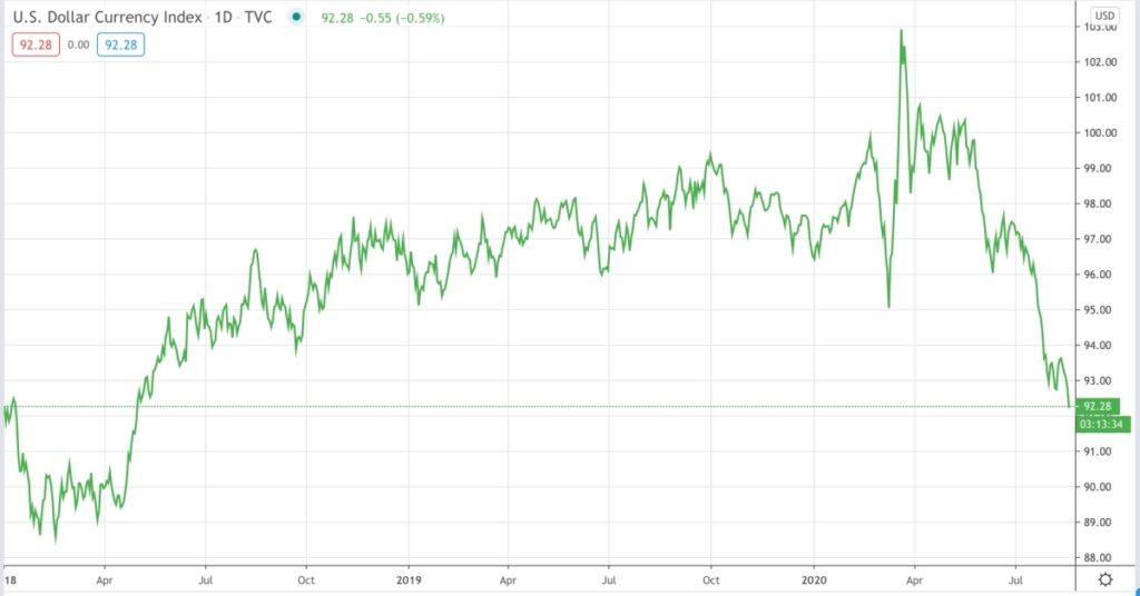 نوسانات شاخص دلار