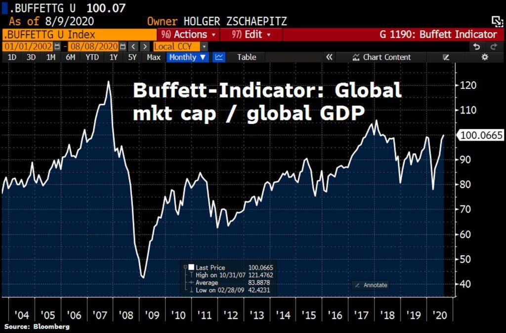بازارهای سهام دنیا در محدوده حباب؛ سرمایهگذاران بیت کوین همچنان به این قیمتها راضی نیستند