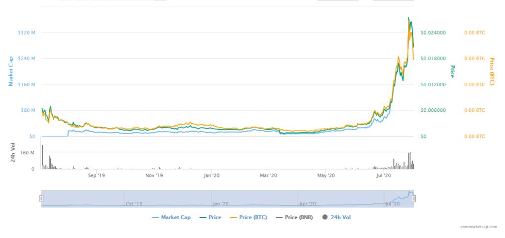 نمودار قیمت الروند و ارزش بازار الروند