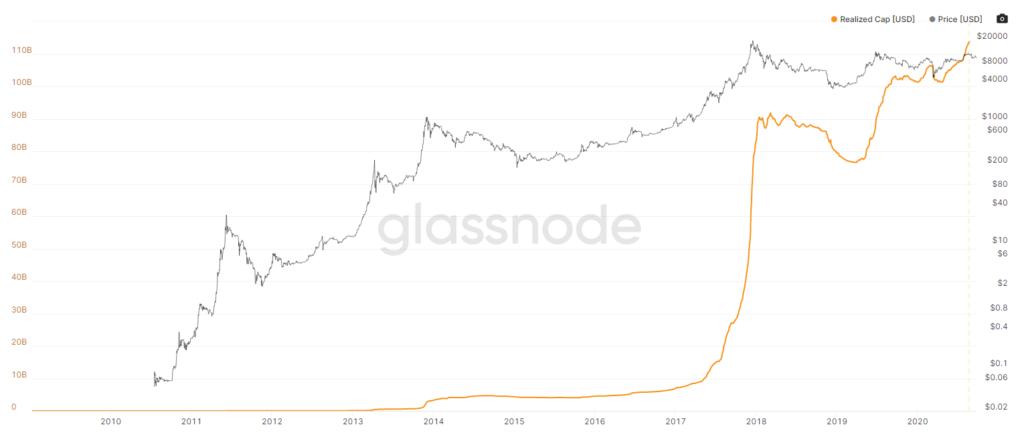 نمودار ارزش تحققیافته بیت کوین