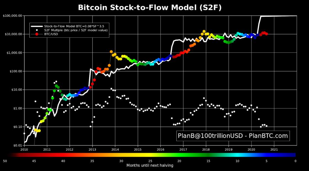 نمودار مدل انباشت به جریان بیت کوین