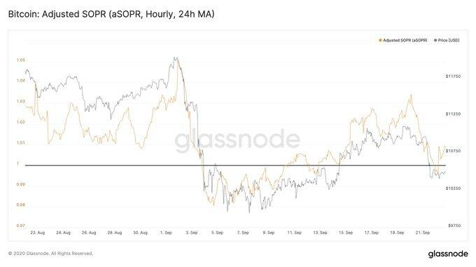 نمودار تغییرات قیمتی بیت کوین باتوجه به نسبت SOPR