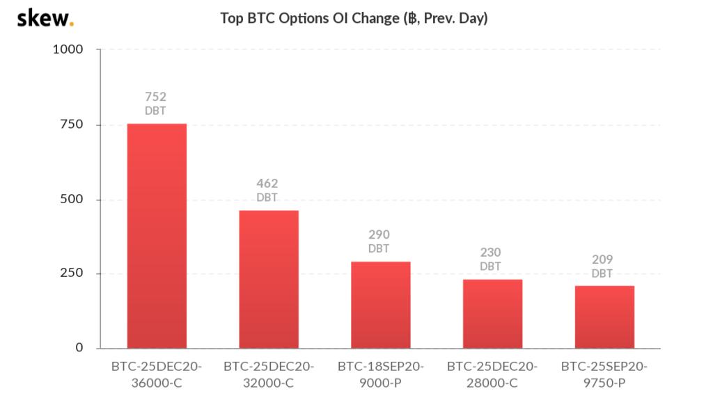 نمودار تغییرات قراردادهای باز در معاملات اختیار بیت کوین