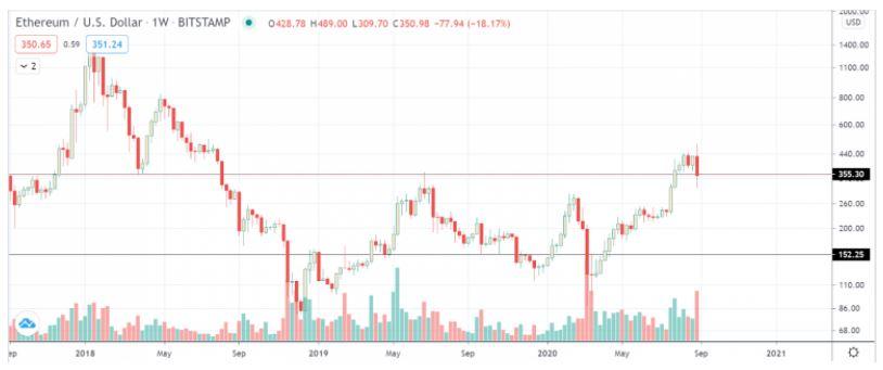 تحلیل قیمت اتریوم؛ بعد از اصلاح ۳۰ درصدی حرکت بعدی چیست؟