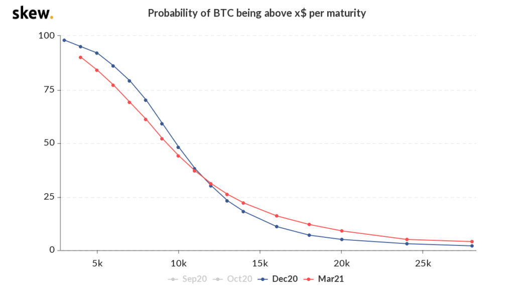 نمودار احتمالات بازار اختیار بیت کوین