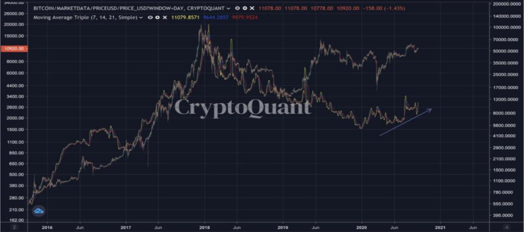 سقوط قیمت اتریوم؛ تحلیلگران چه نظری دارند؟