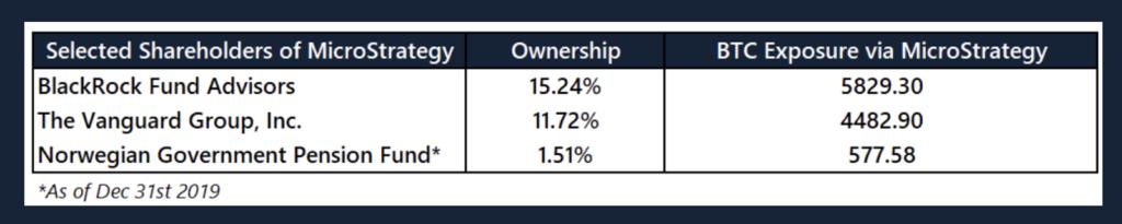 سهامداران مایکرواستراتژی