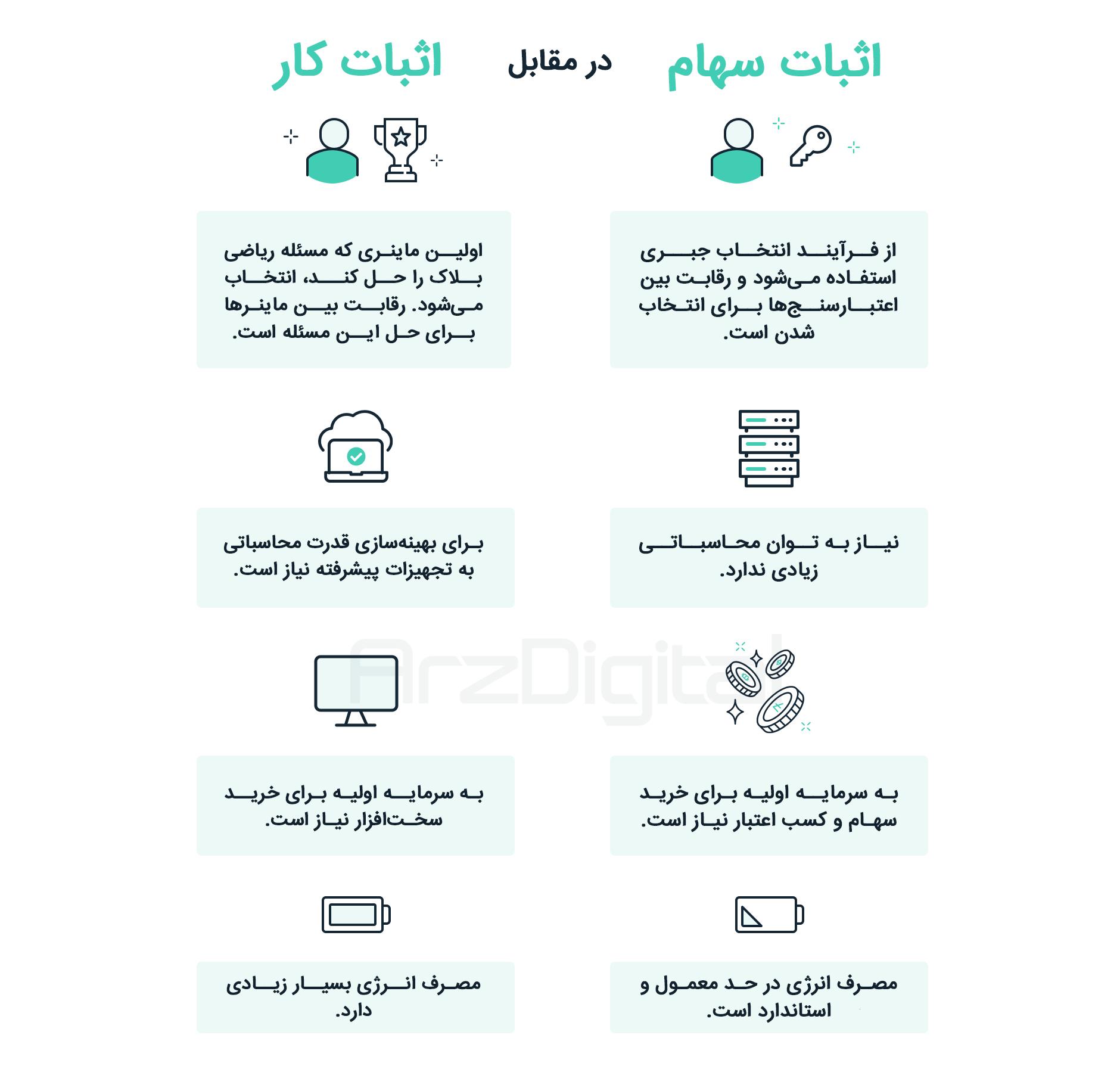 استیکینگ یا سهامگذاری؛ آموزش کامل + معرفی ارز دیجیتال
