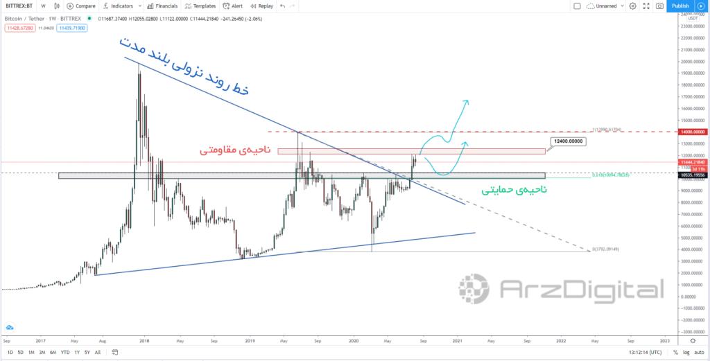 تحلیل اختصاصی قیمت بیت کوین ۱۷ شهریور (۷ سپتامبر)