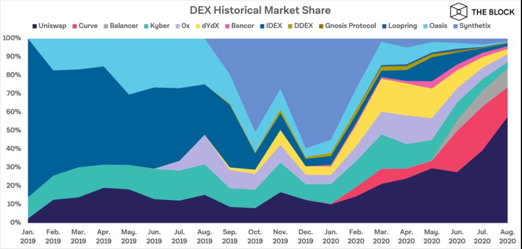 حجم معاملات صرافیهای غیرمتمرکز در ماه اوت از 11 میلیارد دلار فراتر رفت