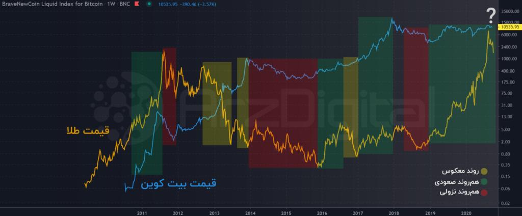 همبستگی قیمت طلا و بیت کوین