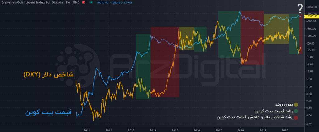 همبستگی قیمت بیت کوین و شاخص دلار
