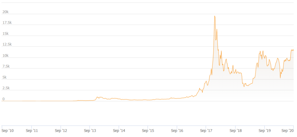 بیت کوین چیست؟ همه چیز درباره پادشاه ارزهای دیجیتال