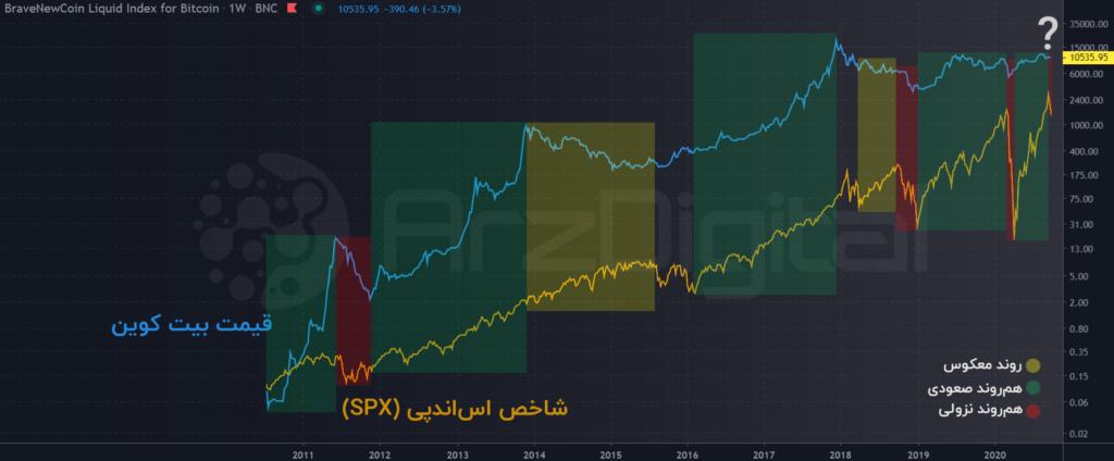 همبستگی قیمت بیت کوین و شاخص S&P500