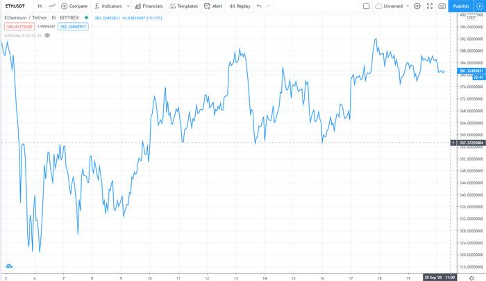 احتمال حمله اکثریت؛ نقطه ضعفی برای سازوکار اثبات سهام در اتریوم ۲.۰
