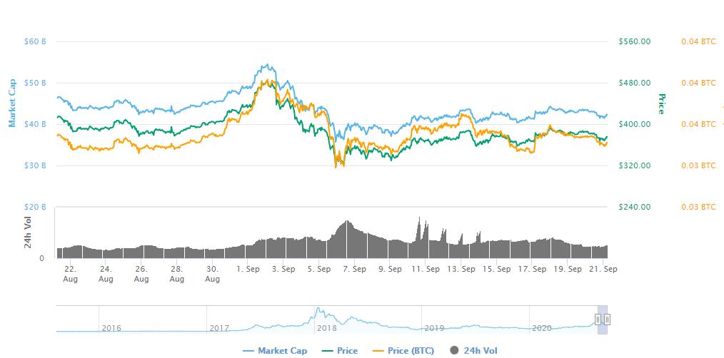 در روند قیمت اتریوم منتظر چه خبرهایی باشیم؟
