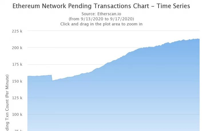 نمودار تعداد تراکنشهای درانتظار شبکه اتریوم