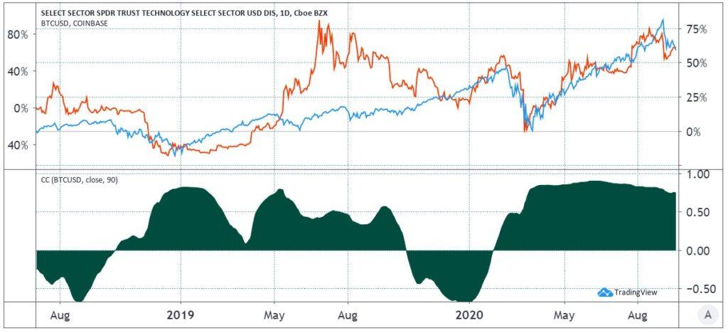 نمودار تغییرات همبستگی بیت کوین (قرمزرنگ) با سهام شرکتهای حوزه فناوری آمریکا (آبیرنگ)