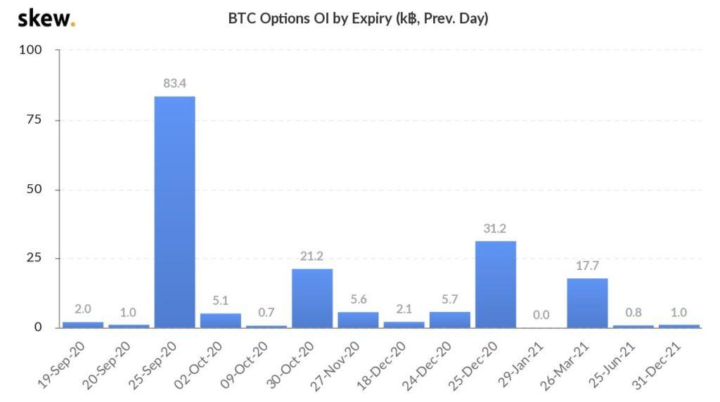 نمودار تعداد قراردادهای باز معاملات اختیار بیت کوین برحسب تاریخ سررسید