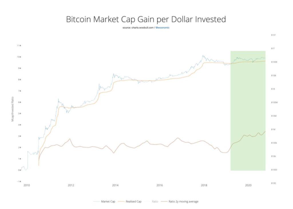 نمودار ارزش بازار بیت کوین بهازای هر دلار سرمایهگذاریشده (شاخص بازتابندگی)