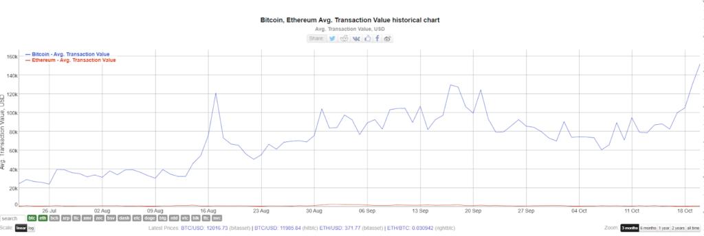 نمودار میانگین ارزش تراکنشهای بیت کوین