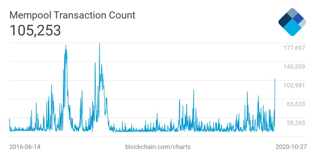 نمودار تعداد کل تراکنشهای تأییدنشده بیت کوین